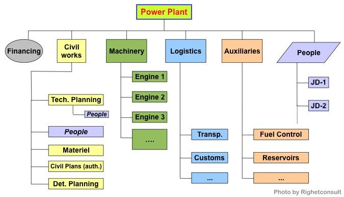 Il progetto di ingegneria di una centrale elettrica ha bisogno del project management. Inter-disciplinarita' significa anche marketing e tante altre discipline