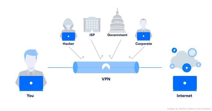 Le comunicazioni aziendali avvengono spesso in modo non criptato, su linea non protetta da VPN – Virtual Path Network. Dal punto di vista della privacy e della sicurezza informatica, i dipendenti che scambiano informazioni sensibili da Wi-FI pubblico - senza perlomeno una delle precauzioni appena viste - rappresentano un elevato rischio informatico